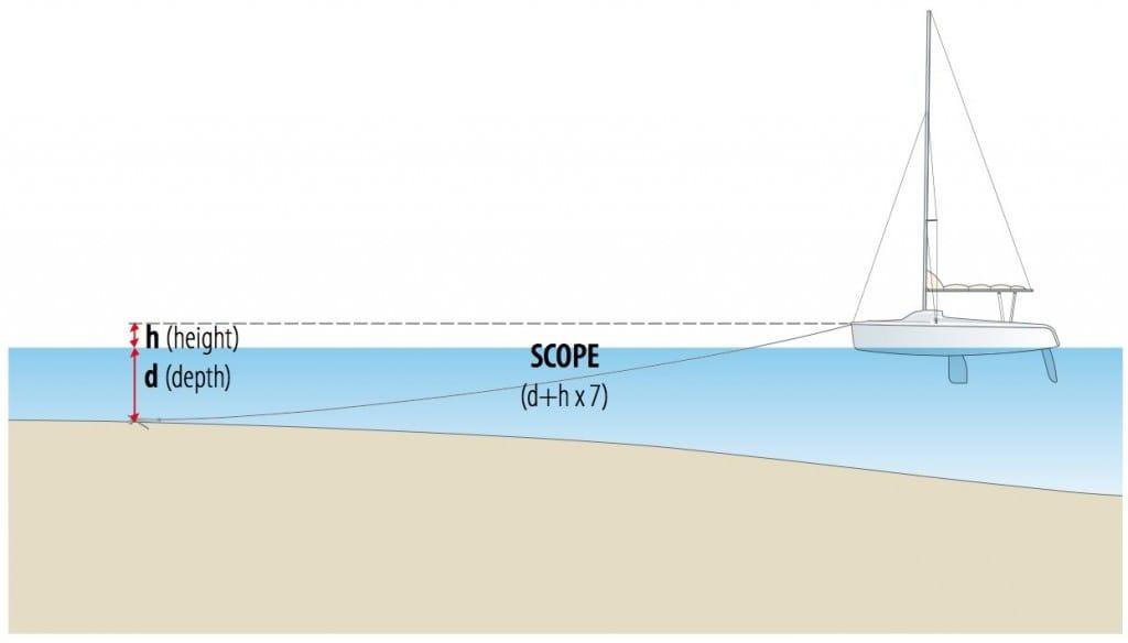 Sailing Made Easy Diagram