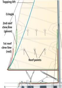 ASA-103-Textbook-Coastal-Cruising-Made-Easy-Illustration-76-Reefing